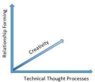Talent chart